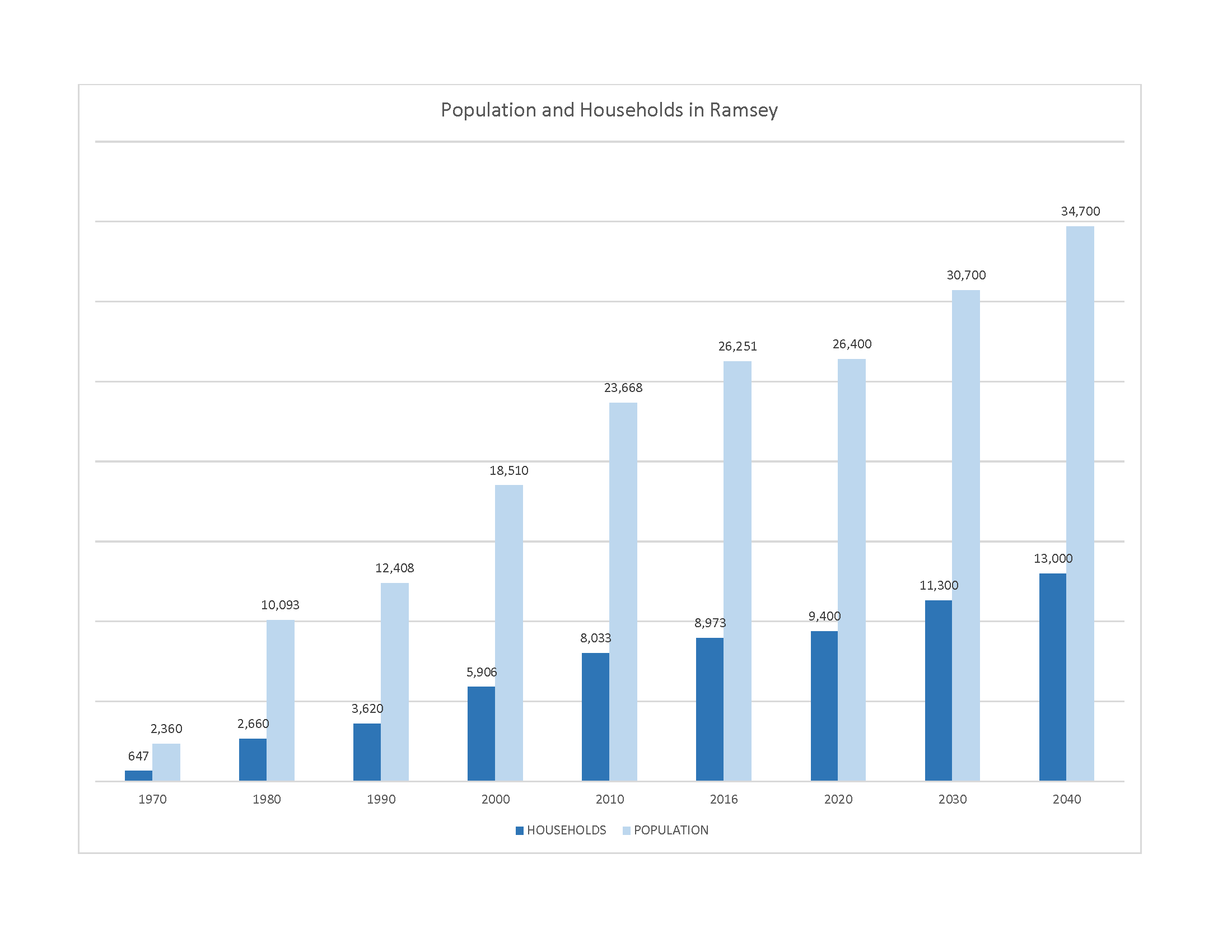 Forecasts for population and households for Ramsey in the year 2040